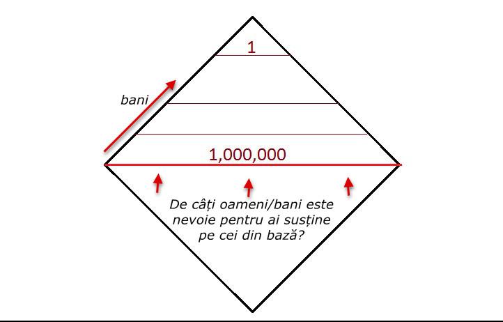, Scheme piramidale, startachim blog, startachim blog